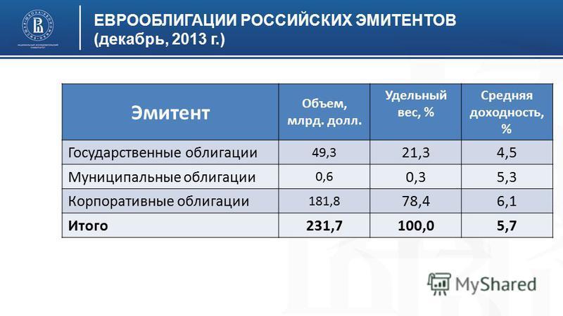 ЕВРООБЛИГАЦИИ РОССИЙСКИХ ЭМИТЕНТОВ (декабрь, 2013 г.) Эмитент Объем, млрд. долл. Удельный вес, % Средняя доходность, % Государственные облигации 49,3 21,34,5 Муниципальные облигации 0,6 0,35,3 Корпоративные облигации 181,8 78,46,1 Итого 231,7100,05,7