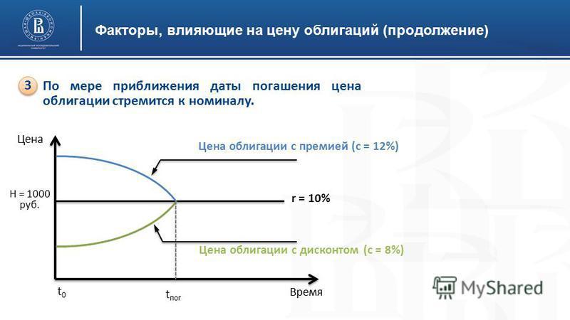 Факторы, влияющие на цену облигаций (продолжение) По мере приближения даты погашения цена облигации стремится к номиналу. 3 3 Н = 1000 руб. Цена Время Цена облигации с премией (с = 12%) Цена облигации с дисконтом (с = 8%) t0t0 t пог r = 10%