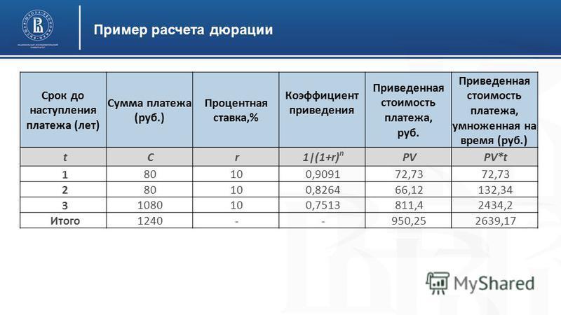 Пример расчета дюрации Срок до наступления платежа (лет) Сумма платежа (руб.) Процентная ставка,% Коэффициент приведения Приведенная стоимость платежа, руб. Приведенная стоимость платежа, умноженная на время (руб.) t Cr1|(1+r) n PVPV*t 1 80100,909172
