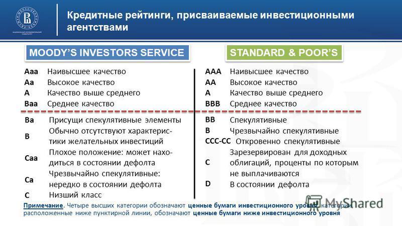 Кредитные рейтинги, присваиваемые инвестиционными агентствами MOODYS INVESTORS SERVICE STANDARD & POORS Ааа Аа А Ваа Наивысшее качество Высокое качество Качество выше среднего Среднее качество Присущи спекулятивные элементы Обычно отсутствуют характе