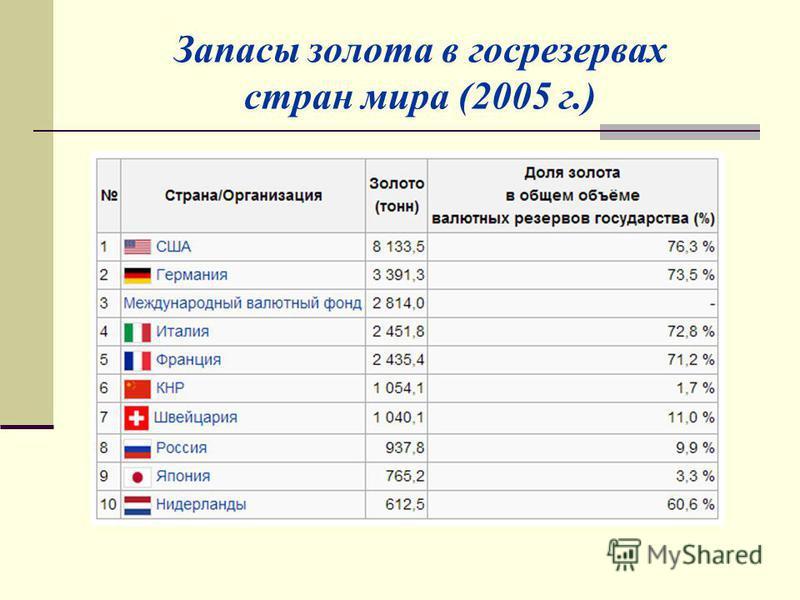 Запасы золота в госрезервах стран мира (2005 г.)