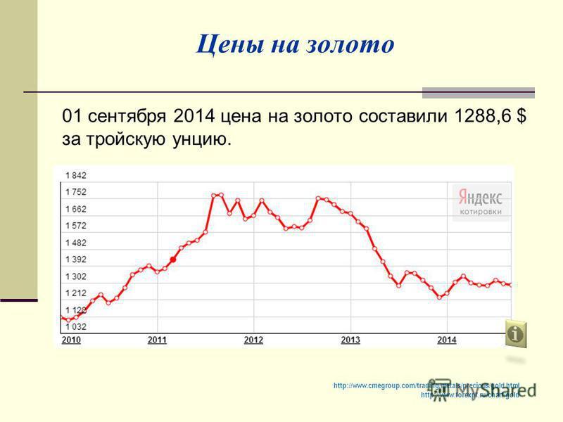 01 сентября 2014 цена на золото составили 1288,6 $ за тройскую унцию. Цены на золото http://www.cmegroup.com/trading/metals/precious/gold.html http://www.forexpf.ru/chart/gold