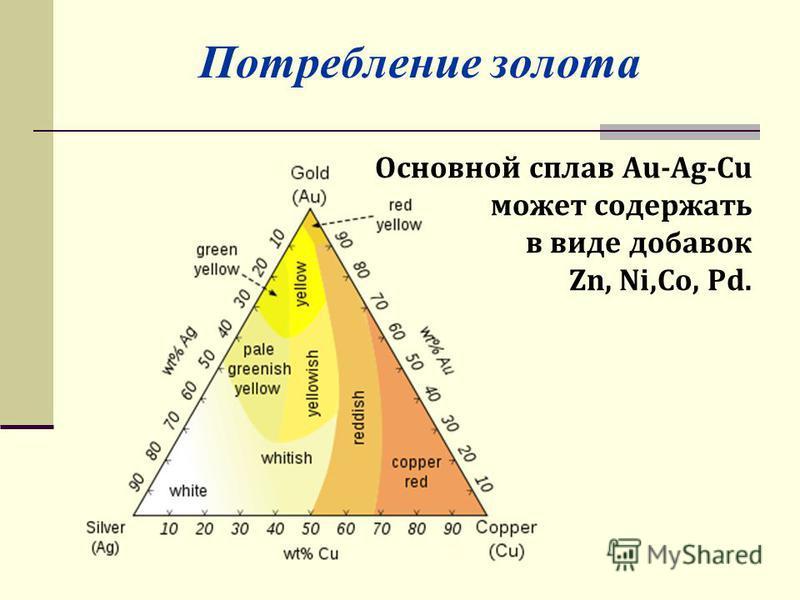 Потребление золота Основной сплав Au-Ag-Cu может содержать в виде добавок Zn, Ni,Co, Pd.