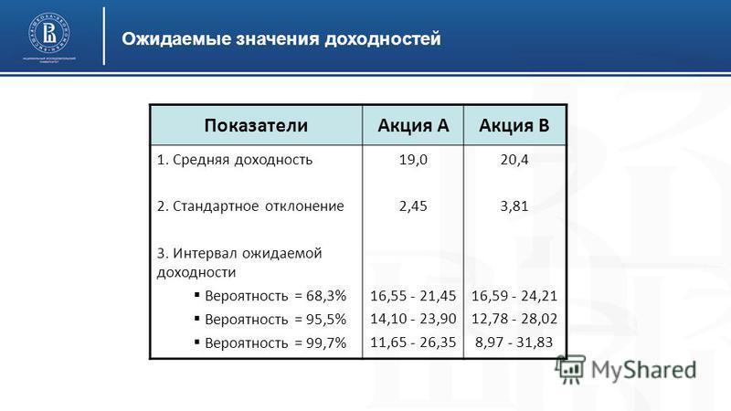 Ожидаемые значения доходностей Показатели Акция ААкция В 1. Средняя доходность 2. Стандартное отклонение 3. Интервал ожидаемой доходности Вероятность = 68,3% Вероятность = 95,5% Вероятность = 99,7% 19,0 2,45 16,55 - 21,45 14,10 - 23,90 11,65 - 26,35
