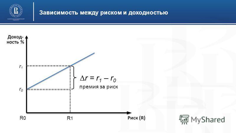 Зависимость между риском и доходностью Риск (R) R1R1 R0R0 r0r0 r1r1 Доход- ность % премия за риск r = r 1 – r 0