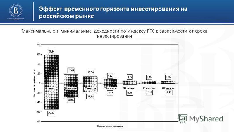 Эффект временного горизонта инвестирования на российском рынке Максимальные и минимальные доходности по Индексу РТС в зависимости от срока инвестирования
