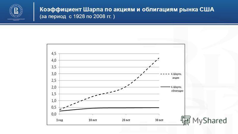 Коэффициент Шарпа по акциям и облигациям рынка США (за период с 1928 по 2008 гг. )