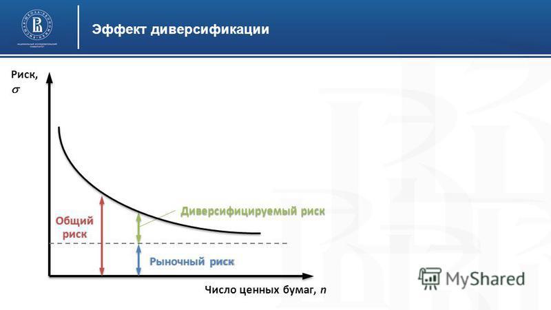Эффект диверсификации Риск, Общий риск Рыночный риск Диверсифицируемый риск Число ценных бумаг, n
