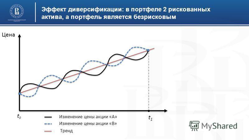 Эффект диверсификации: в портфеле 2 рискованных актива, а портфель является безрисковым Цена t0t0 t1t1 Изменение цены акции «А» Изменение цены акции «В» Тренд