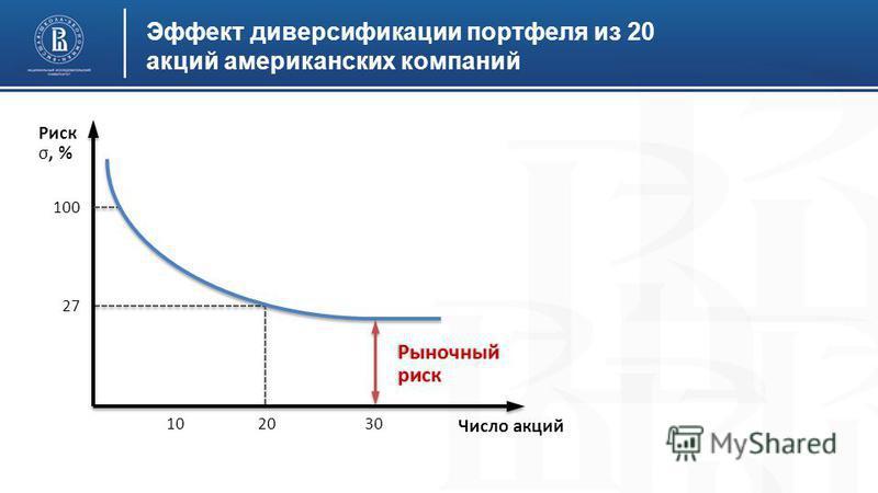 Эффект диверсификации портфеля из 20 акций американских компаний Риск σ, % Рыночный риск Число акций 100 27 102030