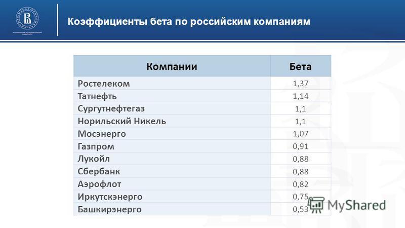 Коэффициенты бета по российским компаниям Компании Бета Ростелеком 1,37 Татнефть 1,14 Сургутнефтегаз 1,1 Норильский Никель 1,1 Мосэнерго 1,07 Газпром 0,91 Лукойл 0,88 Сбербанк 0,88 Аэрофлот 0,82 Иркутскэнерго 0,75 Башкирэнерго 0,53