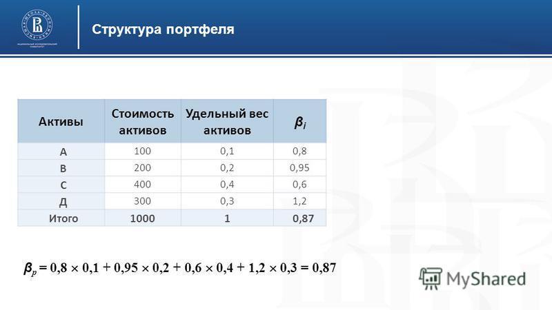 Структура портфеля Активы Стоимость активов Удельный вес активов βiβi A 1000,10,8 В 2000,20,95 С 4000,40,6 Д 3000,31,2 Итого 10001 0,87 β р = 0,8 0,1 + 0,95 0,2 + 0,6 0,4 + 1,2 0,3 = 0,87