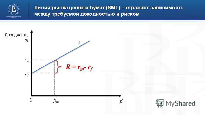 Линия рынка ценных бумаг (SML) – отражает зависимость между требуемой доходностью и риском βmβm + rfrf β R = r m - r f 0 Доходность, % rmrm