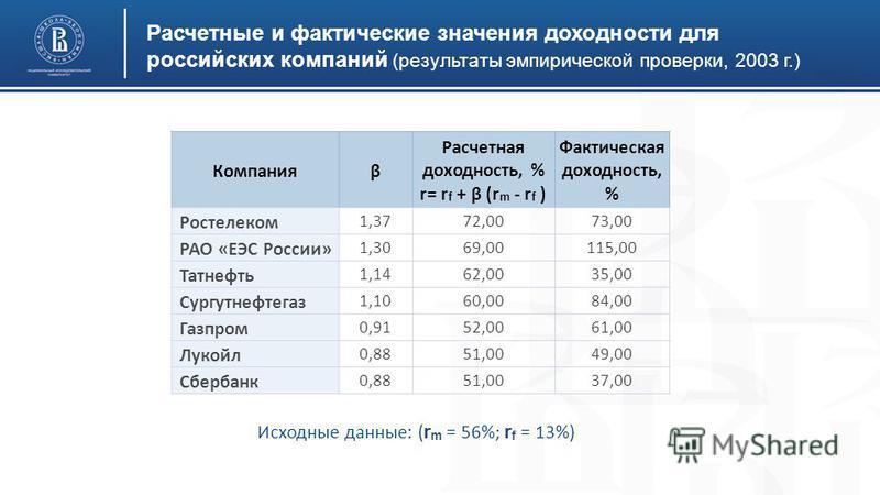Расчетные и фактические значения доходности для российских компаний (результаты эмпирической проверки, 2003 г.) Исходные данные: ( r m = 56%; r f = 13%) Компанияβ Расчетная доходность, % r= r f + β (r m - r f ) Фактическая доходность, % Ростелеком 1,