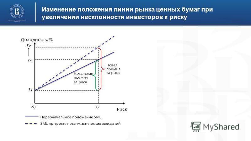 Изменение положения линии рынка ценных бумаг при увеличении несклонности инвесторов к риску