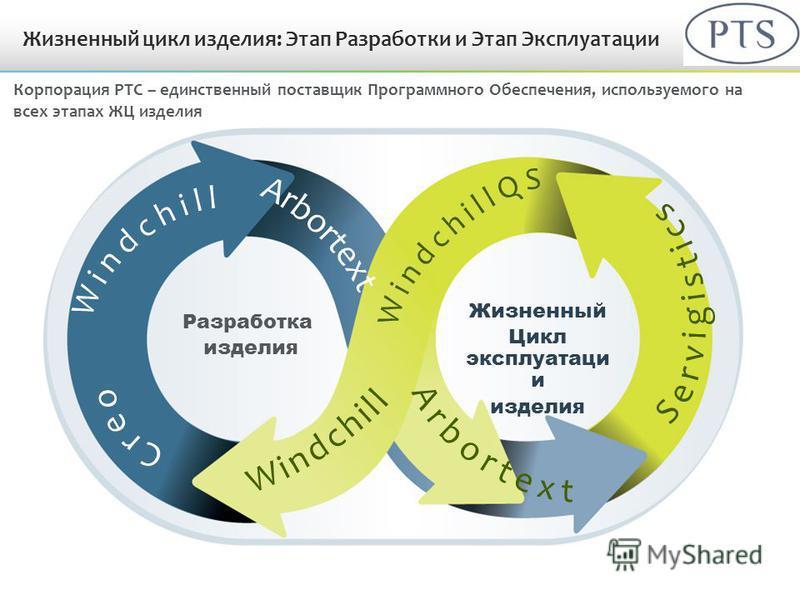 Разработка изделия Жизненный Цикл эксплуатации и изделия Жизненный цикл изделия: Этап Разработки и Этап Эксплуатации Корпорация PTC – единственный поставщик Программного Обеспечения, используемого на всех этапах ЖЦ изделия