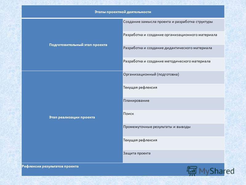 Этапы проектной деятельности Подготовительный этап проекта Создание замысла проекта и разработка структуры Разработка и создание организационного материала Разработка и создание дидактического материала Разработка и создание методического материала Э