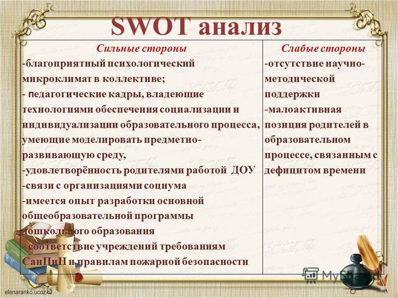 SWOT анализ Сильные стороны -благоприятный психологический микроклимат в коллективе; - педагогические кадры, владеющие технологиями обеспечения социализации и индивидуализации образовательного процесса, умеющие моделировать предметно- развивающую сре
