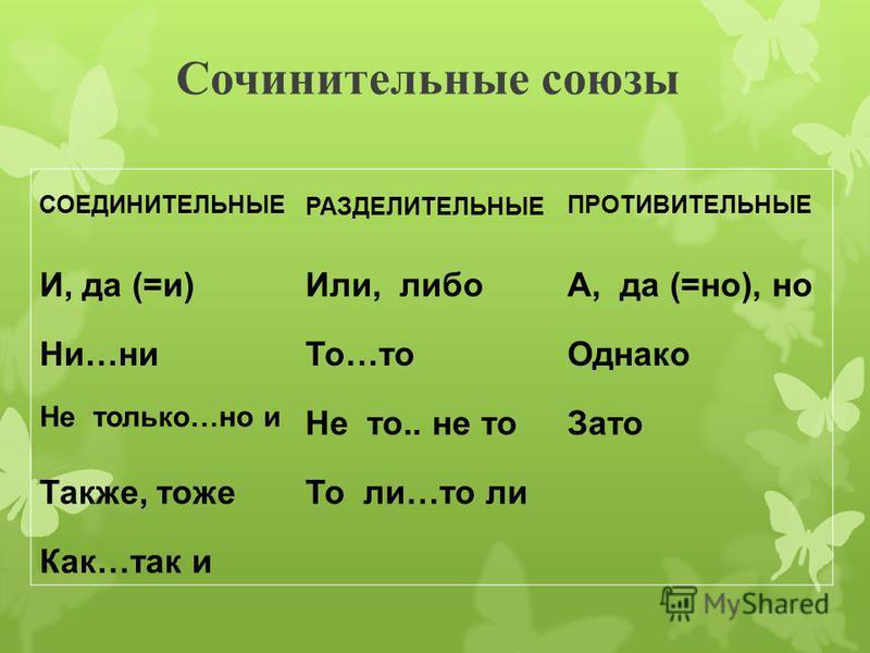 Сочинительные союзы СОЕДИНИТЕЛЬНЫЕ РАЗДЕЛИТЕЛЬНЫЕ ПРОТИВИТЕЛЬНЫЕ И, да (=и)Или, либоА, да (=но), но Ни…ни То…то Однако Не только…но и Не то.. не то Зато Также, тоже То ли…то ли Как…так и