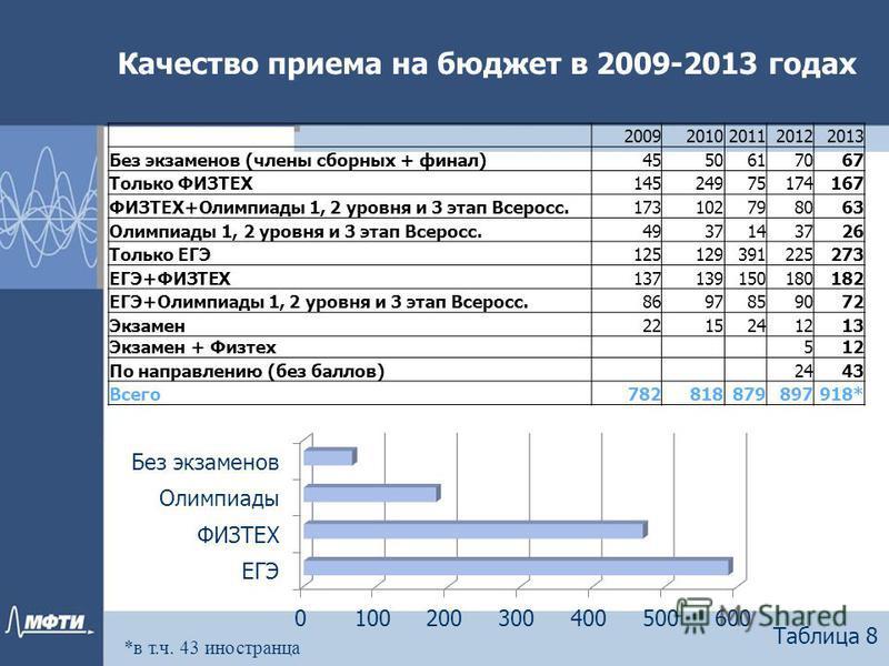 Качество приема на бюджет в 2009-2013 годах Таблица 8 20092010201120122013 Без экзаменов (члены сборных + финал)4550617067 Только ФИЗТЕХ14524975174167 ФИЗТЕХ+Олимпиады 1, 2 уровня и 3 этап Всеросс.173102798063 Олимпиады 1, 2 уровня и 3 этап Всеросс.4