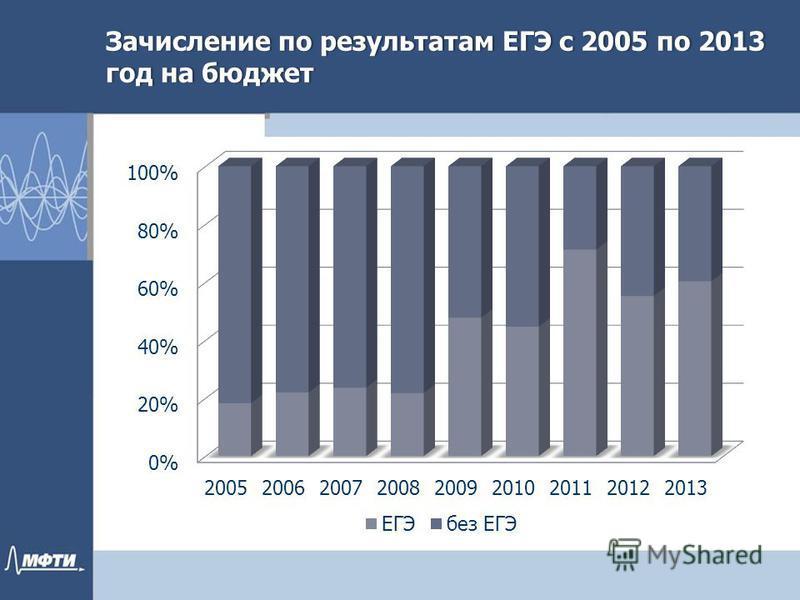 Зачисление по результатам ЕГЭ c 2005 по 2013 год на бюджет