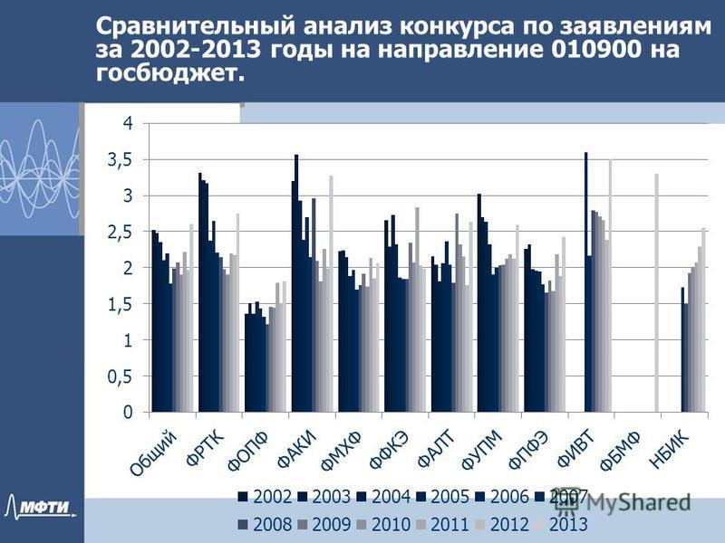 Сравнительный анализ конкурса по заявилениям за 2002-2013 годы на направление 010900 на госбюджет.