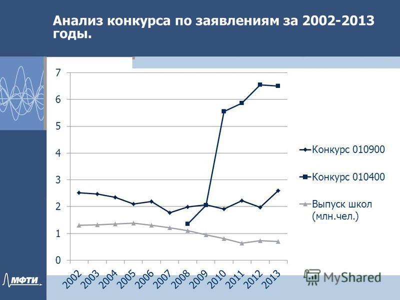 Анализ конкурса по заявилениям за 2002-2013 годы.