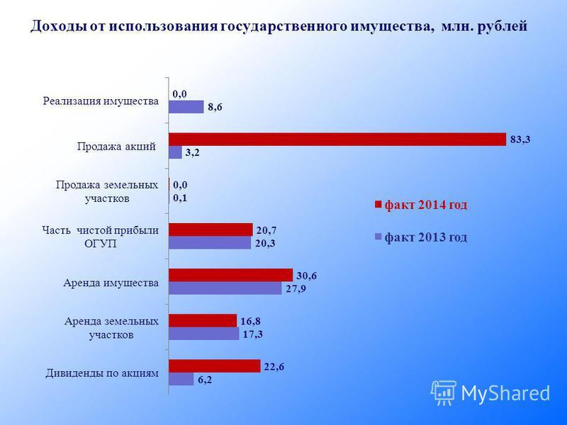 Доходы от использования государственного имущества, млн. рублей