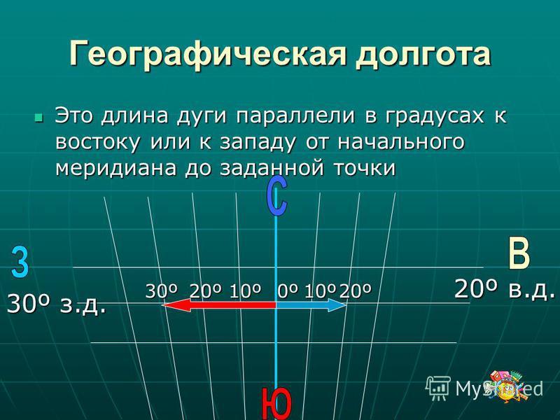 Географическая долгота Это длина дуги параллели в градусах к востоку или к западу от начального меридиана до заданной точки Это длина дуги параллели в градусах к востоку или к западу от начального меридиана до заданной точки 0º10º20º10º20º30º 20º в.д