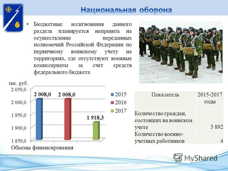 Бюджетные ассигнования данного раздела планируется направить на осуществление переданных полномочий Российской Федерации по первичному воинскому учету на территориях, где отсутствуют военные комиссариаты за счет средств федерального бюджета Показател