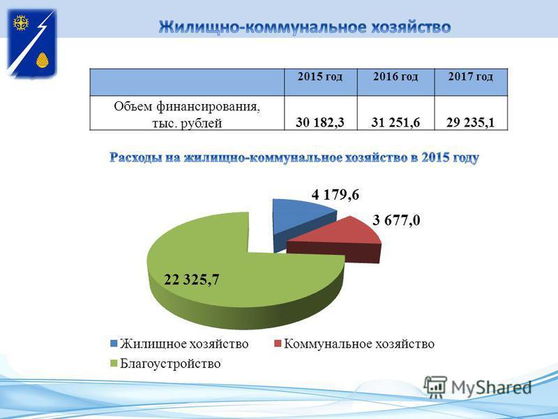 2015 год 2016 год 2017 год Объем финансирования, тыс. рублей 30 182,331 251,629 235,1