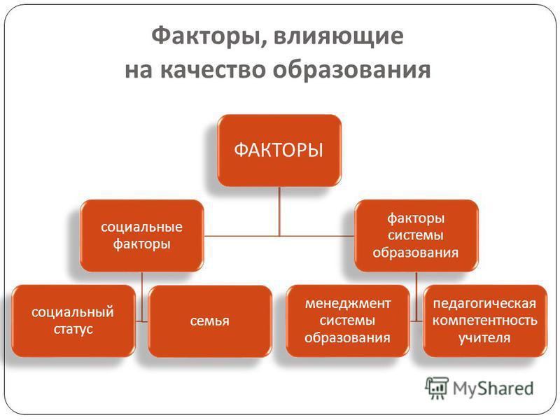 Факторы, влияющие на качество образования ФАКТОРЫ социальные факторы социальный статус семья факторы системы образования менеджмент системы образования педагогическая компетентность учителя