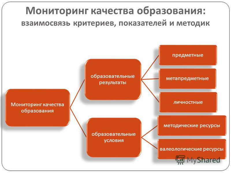Мониторинг качества образования : взаимосвязь критериев, показателей и методик Мониторинг качества образования образовательные результаты предметныеметапредметныеличностные образовательные условия методические ресурсы валеологические ресурсы