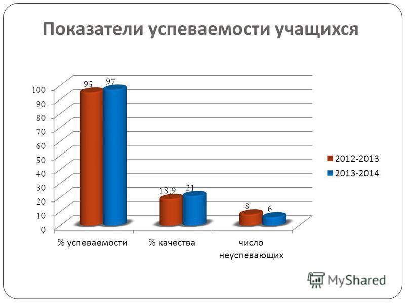 Показатели успеваемости учащихся