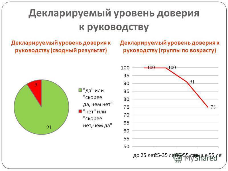 Декларируемый уровень доверия к руководству Декларируемый уровень доверия к руководству ( сводный результат ) Декларируемый уровень доверия к руководству ( группы по возрасту )