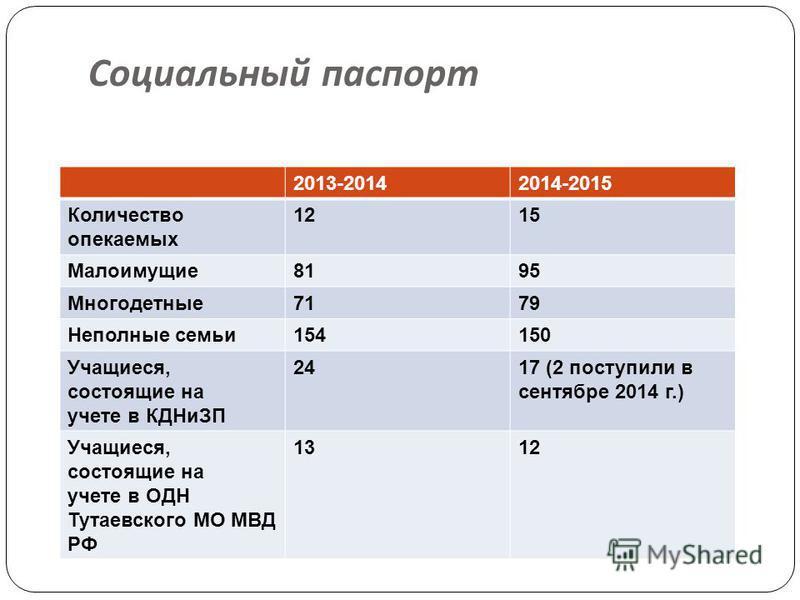 Социальный паспорт 2013-20142014-2015 Количество опекаемых 1215 Малоимущие 8195 Многодетные 7179 Неполные семьи 154150 Учащиеся, состоящие на учете в КДНиЗП 2417 (2 поступили в сентябре 2014 г.) Учащиеся, состоящие на учете в ОДН Тутаевского МО МВД Р