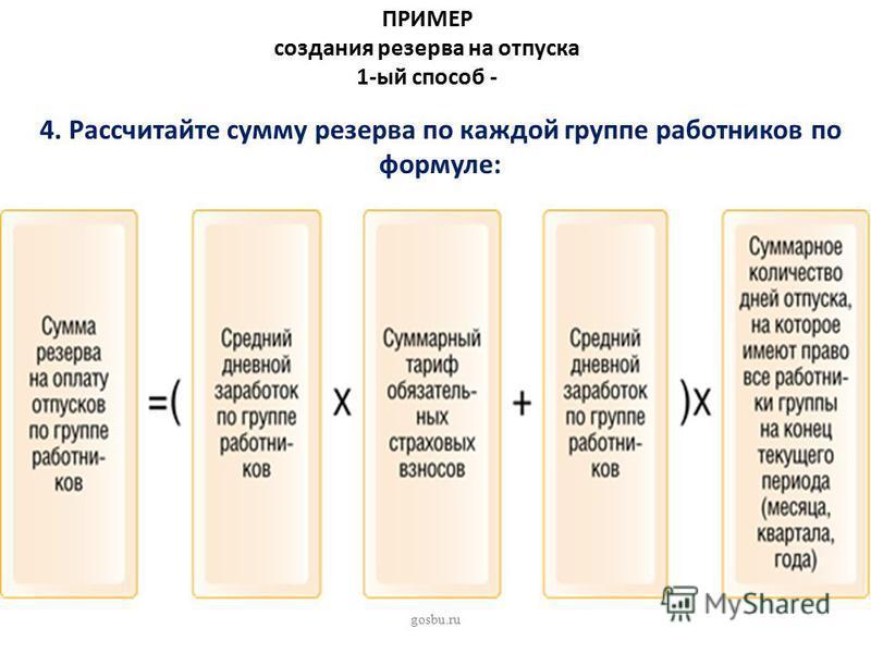 ПРИМЕР создания резерва на отпуска 1-ый способ - 4. Рассчитайте сумму резерва по каждой группе работников по формуле: gosbu.ru