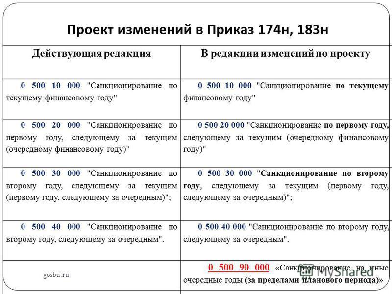 Проект изменений в Приказ 174 н, 183 н Действующая редакцияВ редакции изменений по проекту 0 500 10 000