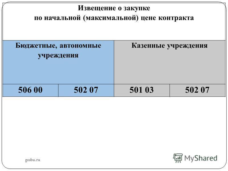 Извещение о закупке по начальной (максимальной) цене контракта Бюджетные, автономные учреждения Казенные учреждения 506 00502 07501 03502 07