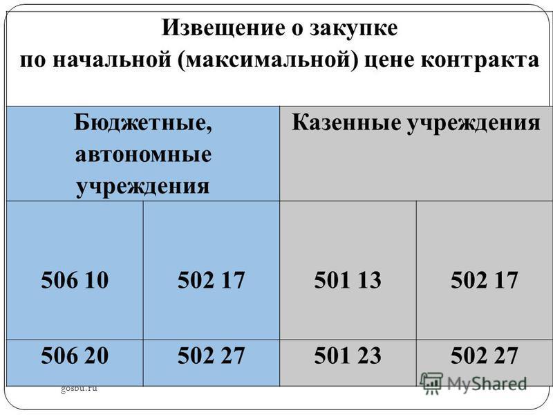 gosbu.ru Извещение о закупке по начальной (максимальной) цене контракта Бюджетные, автономные учреждения Казенные учреждения 506 10 502 17 501 13 502 17 506 20502 27501 23502 27