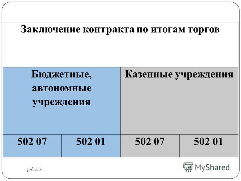 gosbu.ru Заключение контракта по итогам торгов Бюджетные, автономные учреждения Казенные учреждения 502 07502 01502 07502 01