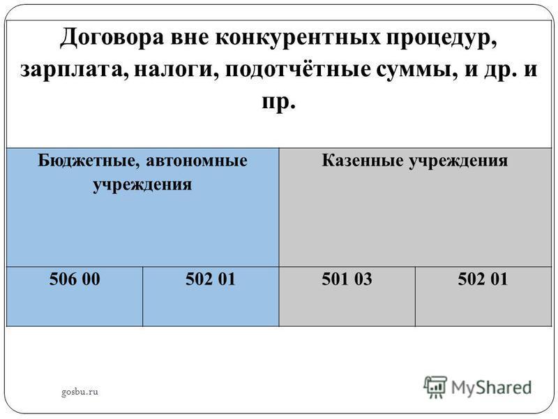 gosbu.ru Договора вне конкурентных процедур, зарплата, налоги, подотчётные суммы, и др. и пр. Бюджетные, автономные учреждения Казенные учреждения 506 00502 01501 03502 01