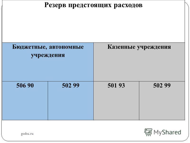 gosbu.ru Резерв предстоящих расходов Бюджетные, автономные учреждения Казенные учреждения 506 90502 99501 93502 99