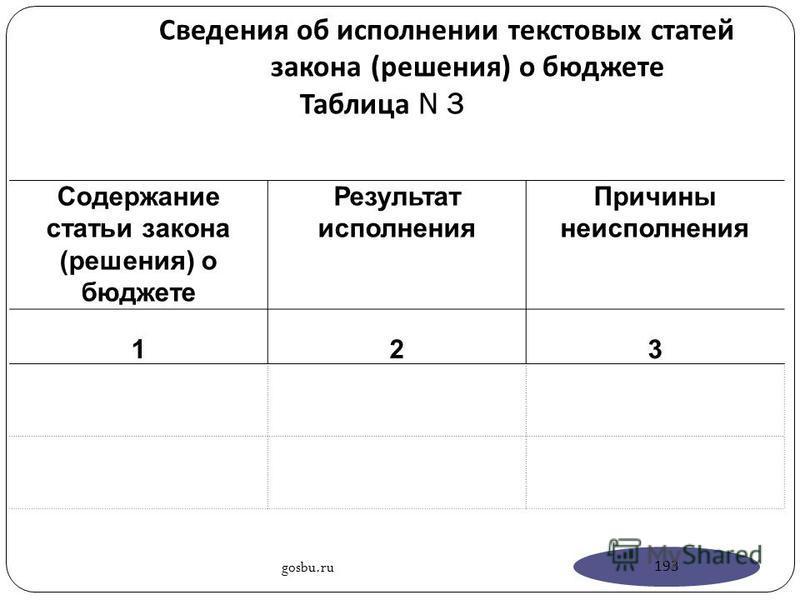 Сведения об исполнении текстовых статей закона ( решения ) о бюджете Таблица N 3 Содержание статьи закона (решения) о бюджете Результат исполнения Причины неисполнения 123 gosbu.ru 193