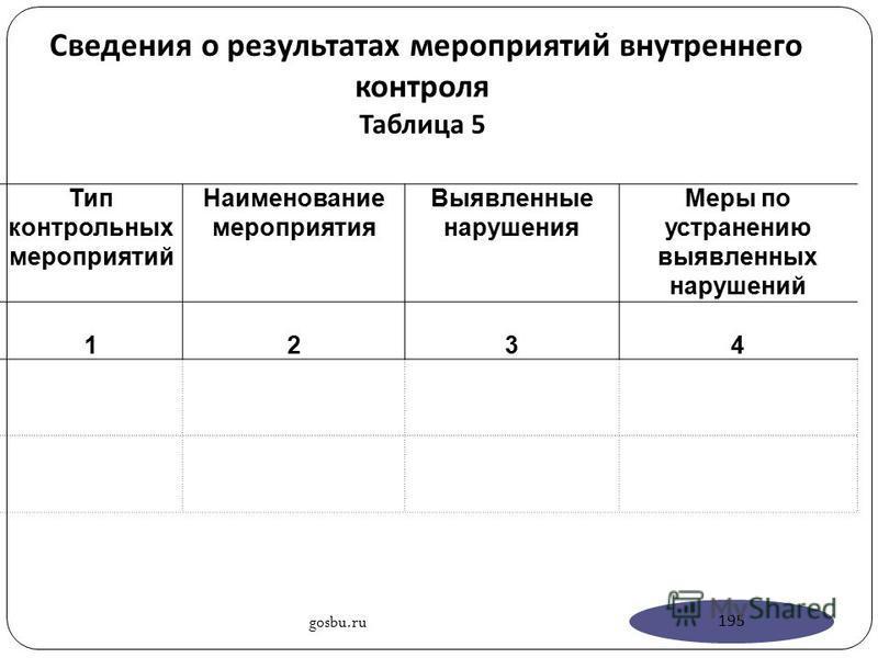 Сведения о результатах мероприятий внутреннего контроля Таблица 5 Тип контрольных мероприятий Наименование мероприятия Выявленные нарушения Меры по устранению выявленных нарушений 1234 gosbu.ru 195