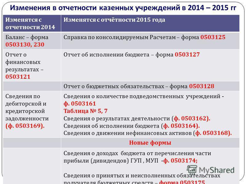 Изменения в отчетности казенных учреждений в 2014 – 2015 гг gosbu.ru Изменятся с отчетности 2014 Изменятся с отчётности 2015 года Баланс – форма 0503130, 230 Справка по консолидируемым Расчетам – форма 0503125 Отчет о финансовых результатах – 0503121
