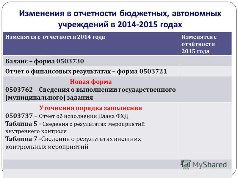 Изменения в отчетности бюджетных, автономных учреждений в 2014-2015 годах gosbu.ru Изменятся с отчетности 2014 года Изменятся с отчётности 2015 года Баланс – форма 0503730 Отчет о финансовых результатах – форма 0503721 Новая форма 0503762 – Сведения