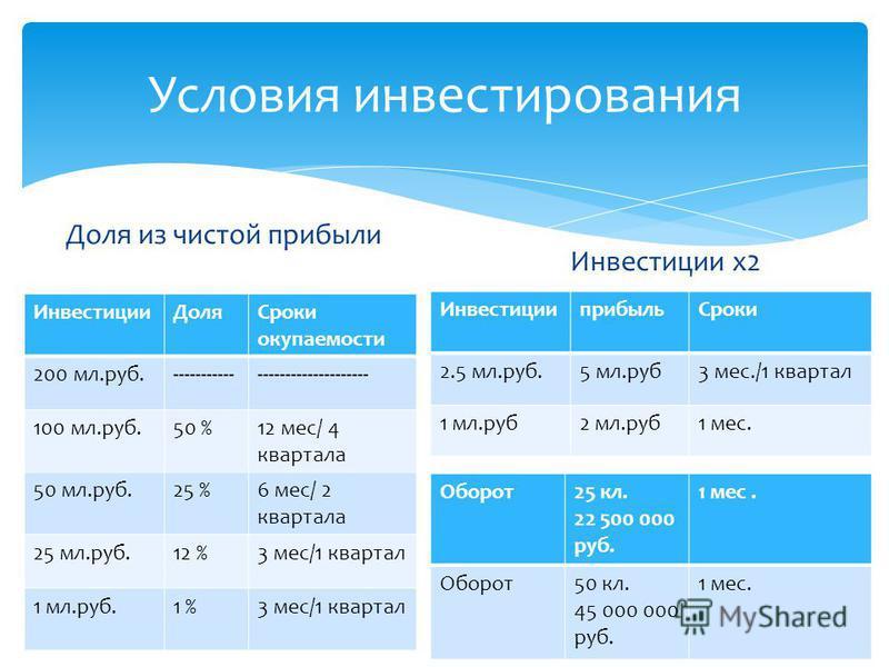 Условия инвестирования Доля из чистой прибыли Инвестиции ДоляСроки окупаемости 200 мл.руб.------------------------------- 100 мл.руб.50 %12 мес/ 4 квартала 50 мл.руб.25 %6 мес/ 2 квартала 25 мл.руб.12 %3 мес/1 квартал 1 мл.руб.1 %3 мес/1 квартал Инве