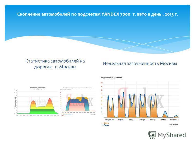 Скопление автомобилей по подсчетам YANDEX 7000 т. авто в день. 2013 г. Статистика автомобилей на дорогах г. Москвы Недельная загруженность Москвы
