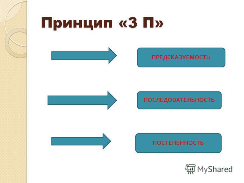 Принцип «3 П» ПРЕДСКАЗУЕМОСТЬ ПОСЛЕДОВАТЕЛЬНОСТЬ ПОСТЕПЕННОСТЬ